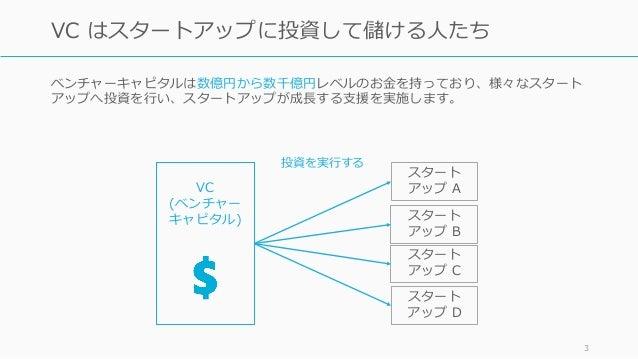 起業家向けベンチャーキャピタル入門 (1) VCの仕組み編 Slide 3
