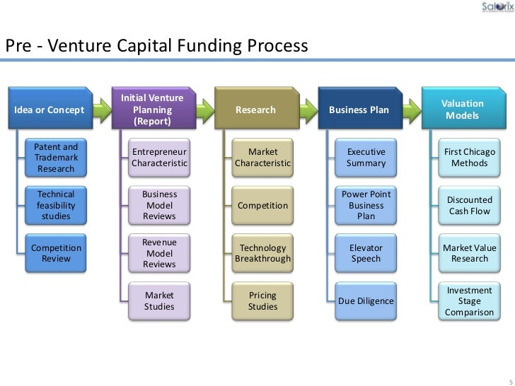A Sample Venture Capital Firm Business Plan Template