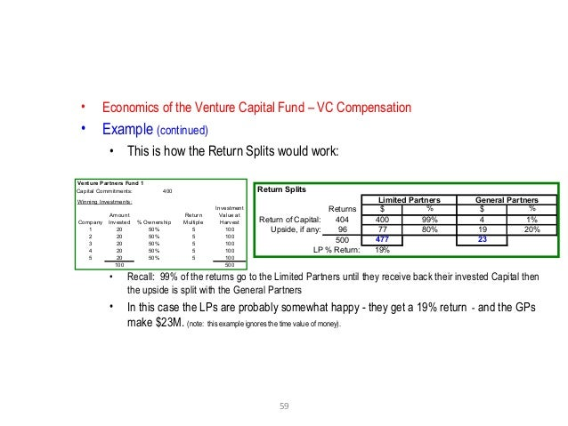 59 • Economics of the Venture Capital Fund – VC Compensation • Example (continued) • This is how the Return Splits would w...