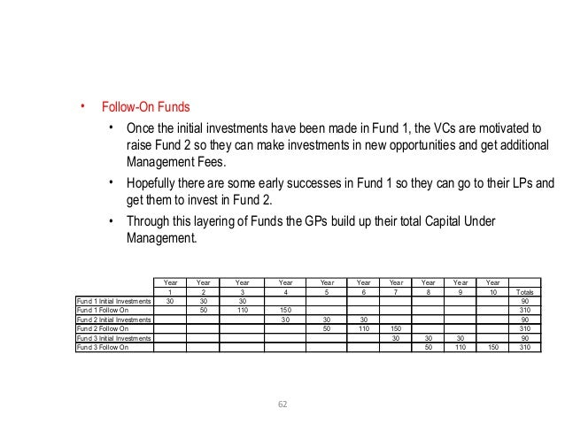 62 • Follow-On Funds • Once the initial investments have been made in Fund 1, the VCs are motivated to raise Fund 2 so the...