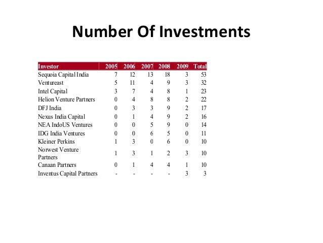 Number Of Investments Investor 2005 2006 2007 2008 2009 Total Sequoia Capital India 7 12 13 18 3 53 Ventureast 5 11 4 9 3 ...