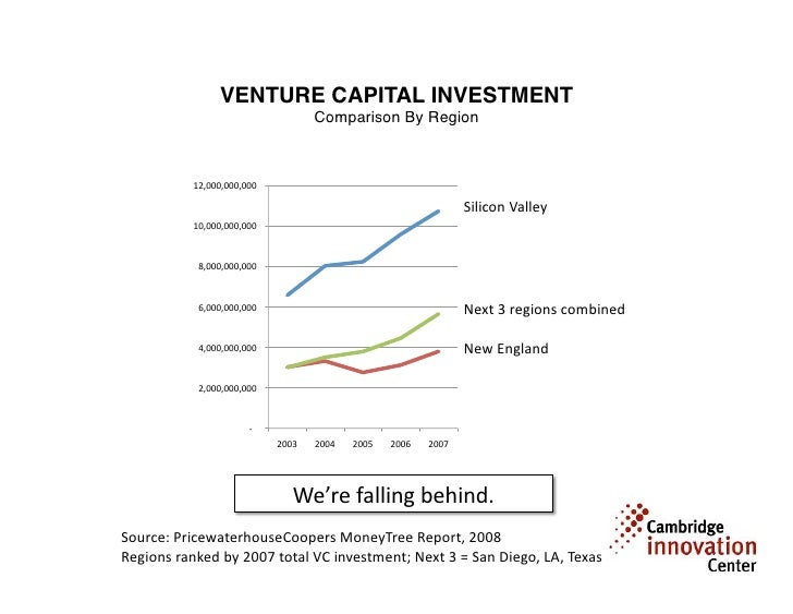 VENTURE CAPITAL INVESTMENT
