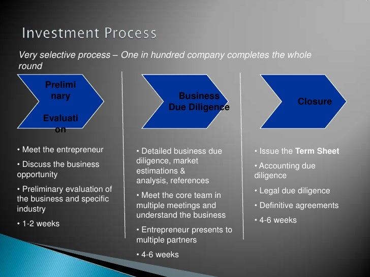Investment business plan