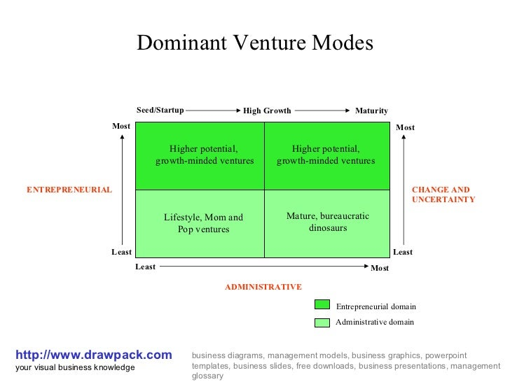 Dominant Venture Modes http://www.drawpack.com your visual business knowledge business diagrams, management models, busine...