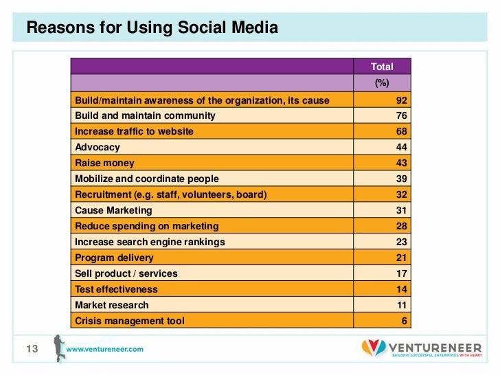 Reasons for Using Social Media                                                               Total                        ...