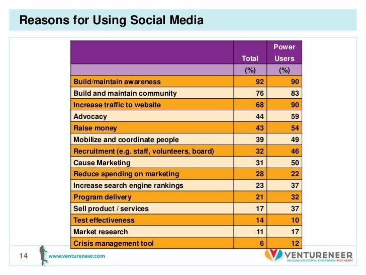 Reasons for Using Social Media                                                                  Power                     ...