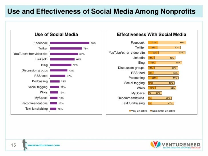 Use and Effectiveness of Social Media Among Nonprofits               Use of Social Media                                Ef...
