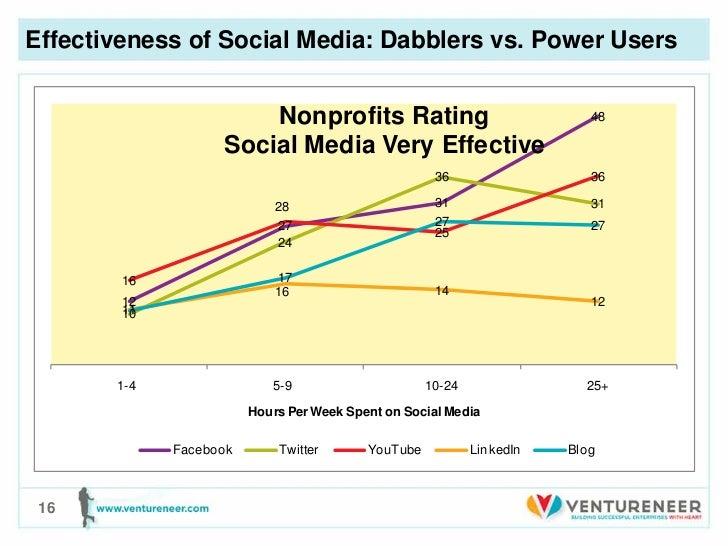 Effectiveness of Social Media: Dabblers vs. Power Users                       Nonprofits Rating                           ...