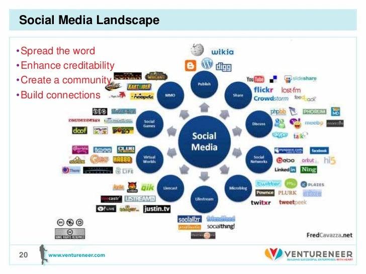 Social Media Landscape• Spread the word• Enhance creditability• Create a community• Build connections20