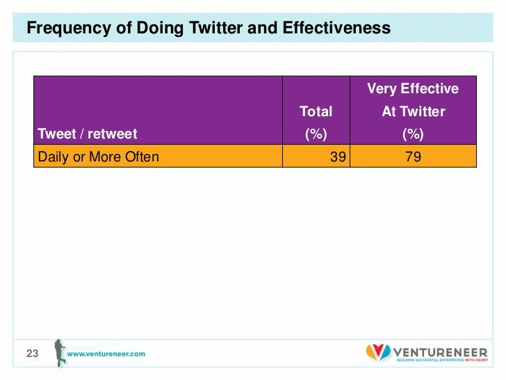 Frequency of Doing Twitter and Effectiveness                                            Very Effective                    ...