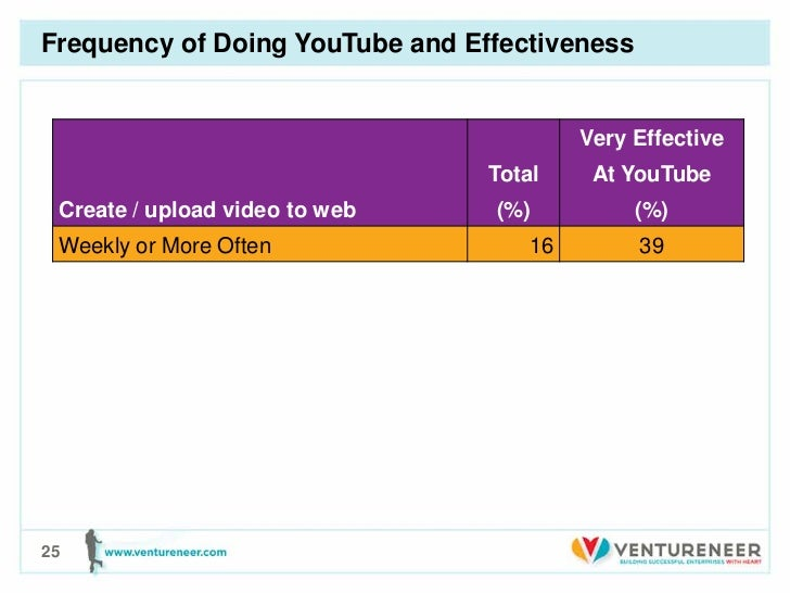 Frequency of Doing YouTube and Effectiveness                                          Very Effective                      ...