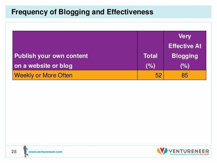 Frequency of Blogging and Effectiveness                                                  Very                             ...