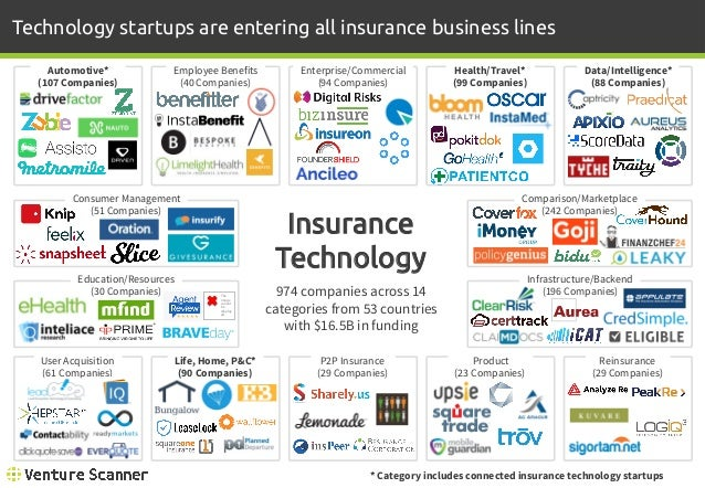 insurance technology connected scanner venture overview companies startup categories