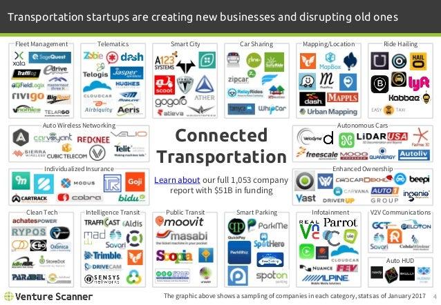 Venture Scanner Connected Transportation Report 2016 Q1