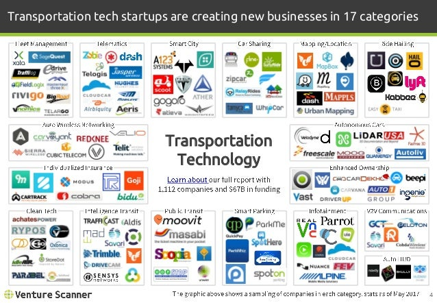 Transportation tech startups are creating new businesses in 17 categories Transportation Technology