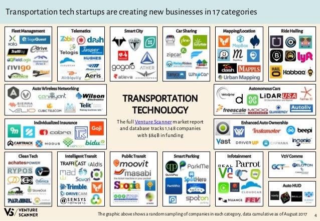 Venture Scanner Transportation Tech Report Q3 2017