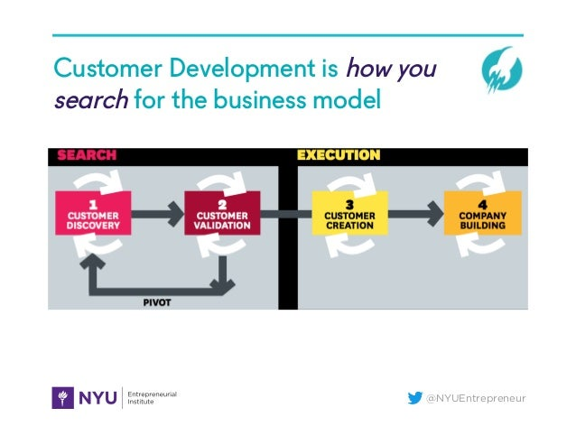 @NYUEntrepreneur Customer Development is how you search for the business model