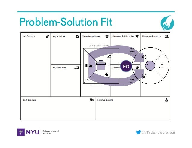 @NYUEntrepreneur Problem-Solution Fit Fit