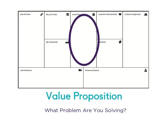 @NYUEntrepreneur 	    	    Value Proposition What Problem Are You Solving?