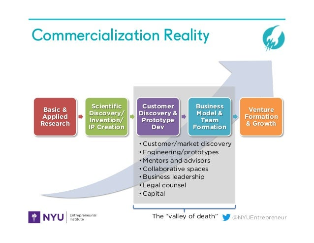 "@NYUEntrepreneurThe ""valley of death"" Commercialization Reality Basic & Applied Research Scientific Discovery/ Invention/ ..."