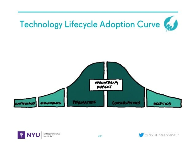 @NYUEntrepreneur Technology Lifecycle Adoption Curve 60
