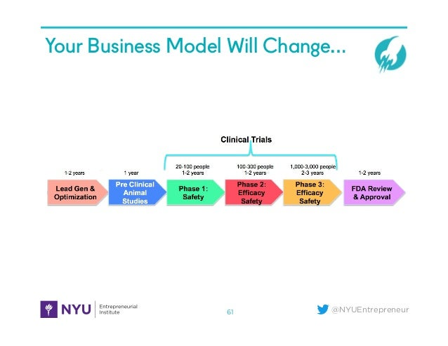 @NYUEntrepreneur Your Business Model Will Change… 61