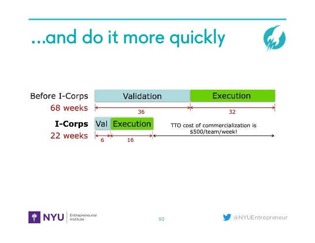 @NYUEntrepreneur …and do it more quickly 93