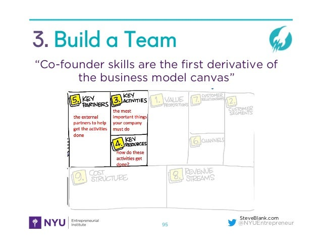"@NYUEntrepreneur 3. Build a Team 95 ""Co-founder skills are the first derivative of the business model canvas"" SteveBlank.com"