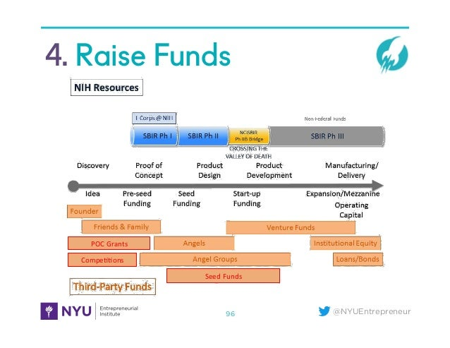 @NYUEntrepreneur 4. Raise Funds 96 POC	   Grants	    Compe99ons	    Seed	   Funds