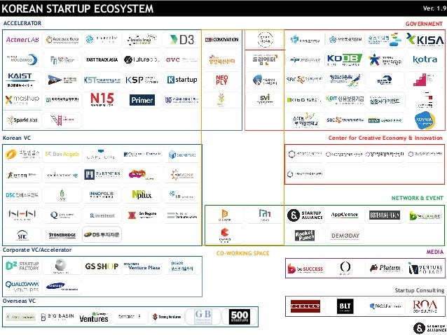 KOREAN STARTUP ECOSYSTEM Ver. 1.9 ACCELERATOR CO-WORKING SPACE Korean VC Corporate VC/Accelerator Overseas VC GOVERNMENT C...