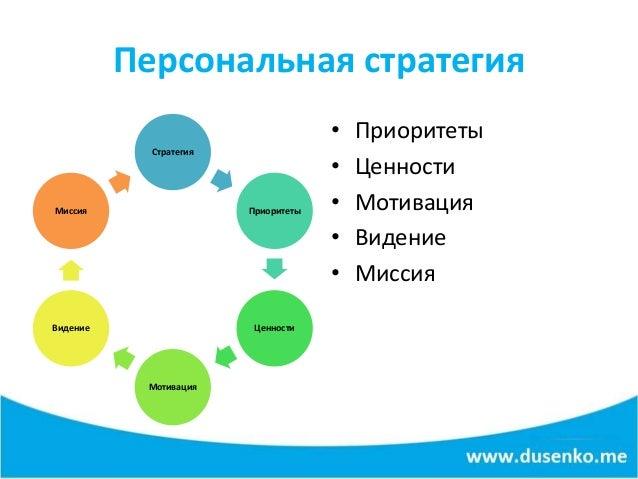 Как написать эффективное резюме? Роман Дусенко цикл Как найти работу в кризис? Slide 3