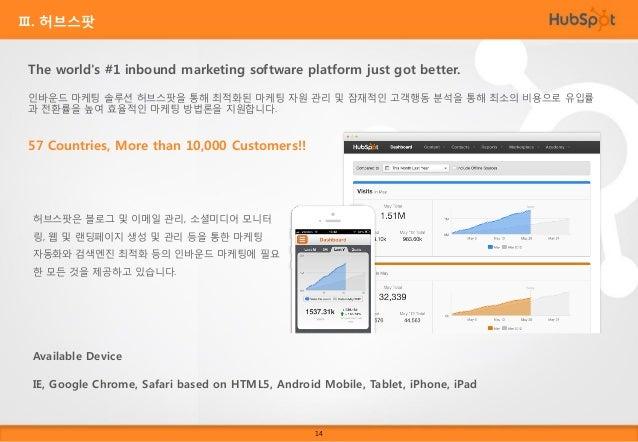 Ⅲ. 허브스팟 허브스팟으로 고객 전환율을 어떻게 높일 수 있을까요?  블로그  Email  Workflows  CTAs  + + +  + +  Social Media  SEO  Contacts  Contacts  Con...