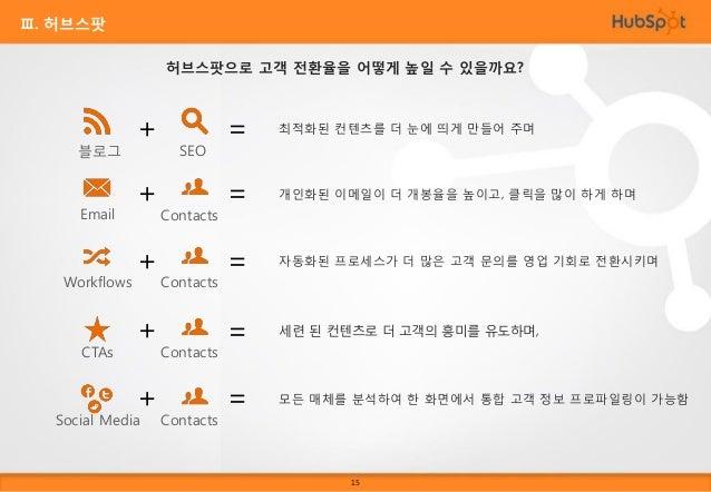Ⅲ. 허브스팟 What's Possible With HubSpot's All-in-One Marketing Software? 방문자 관리툴 (Tools to Attract Visitors) Blogging  맞춤형 검색...