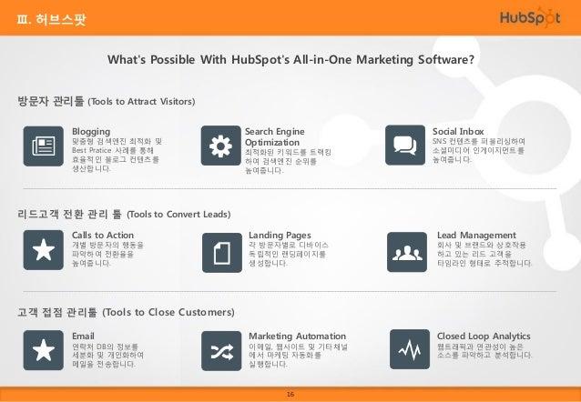 Ⅲ. 허브스팟 HubSpot Social Inbox (Case Study)  How most social media tools work:  How HubSpot Social Inbox works:  Focus on ke...
