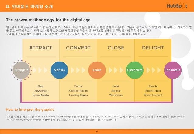 Ⅱ. 인바운드 마케팅 소개  The Four Marketing Actions Attract 여러분은 사이트에 단순 방문객 보다는 실질적으로 도움이 되는 방문자들의 트래픽을 바라고 있습니다. 리드고객이 될 가능성이 높은 ...