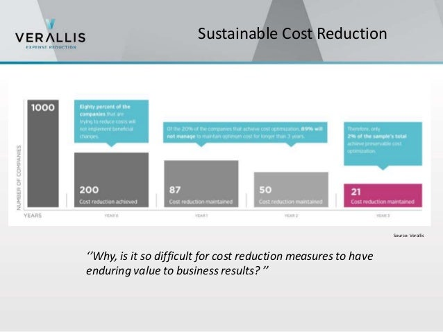 4 Major Barriers for  continuous cost reduction
