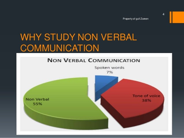 Nonverbal communication - Wikipedia