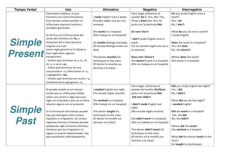 Verbal tenses for Tiempo aprender ingles