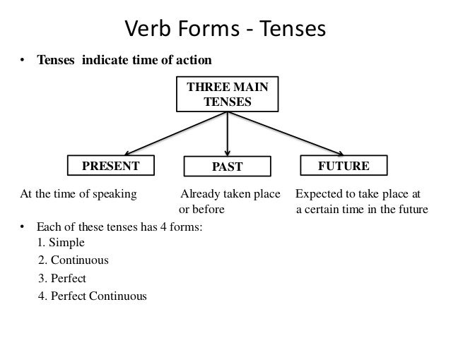 Classification of Verbs