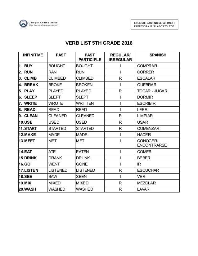 VERB LIST 5TH GRADE 2016 INFINITIVE PAST PAST PARTICIPLE REGULAR/ IRREGULAR SPANISH 1. BUY BOUGHT BOUGHT I COMPRAR 2. RUN ...