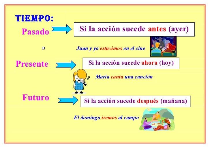 C.E.I.P. Sancho II. 1º y 2º: EL VERBO: PASADO-PRESENTE-FUTURO