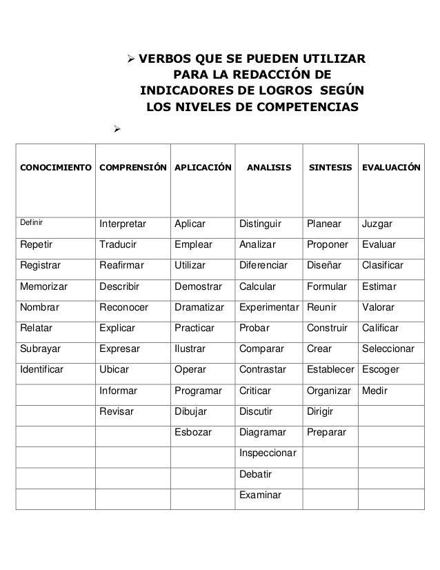  VERBOS QUE SE PUEDEN UTILIZAR                           PARA LA REDACCIÓN DE                       INDICADORES DE LOGROS...