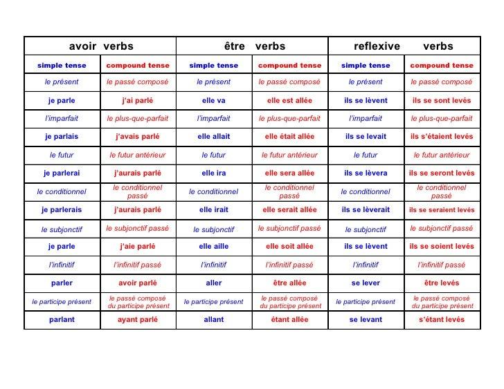 avoir verbs être verbs reflexive verbs avoir compound tense simple