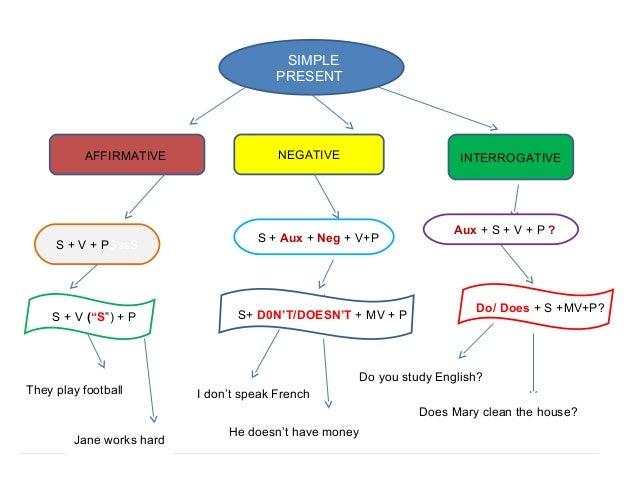 past tense verb chart english pdf