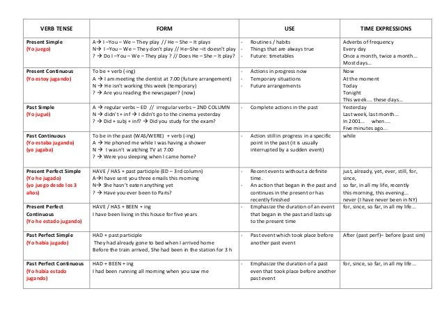 Verb tenses table