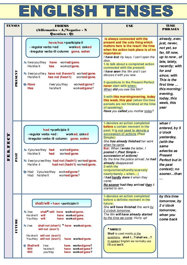 English verb tenses chart vatozozdevelopment verb tenses table ccuart Image collections
