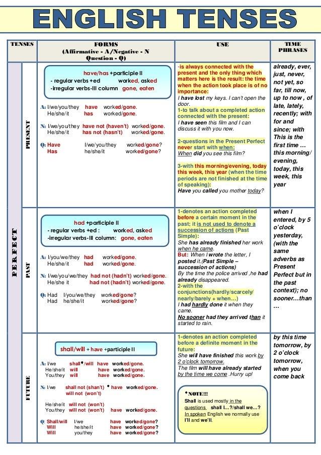 verb tense chart Table of english tenses english grammar online the fun way to learn english dictionary   cram up  grammar  tenses table of english tenses tense.