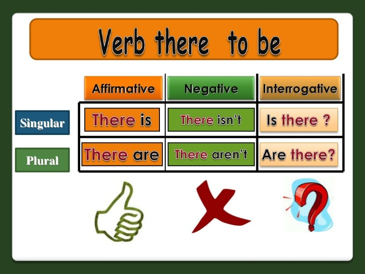 Verbthere  to be<br />Affirmative<br />Negative<br />Interrogative<br />Thereis<br />Thereisn't<br />Isthere ?<br />Singul...