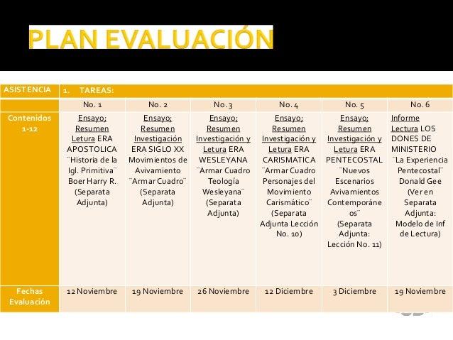 ASISTENCIA 1. TAREAS: No. 1 No. 2 No. 3 No. 4 No. 5 No. 6 Contenidos 1-12 Ensayo; Resumen Letura ERA APOSTOLICA ¨Historia ...