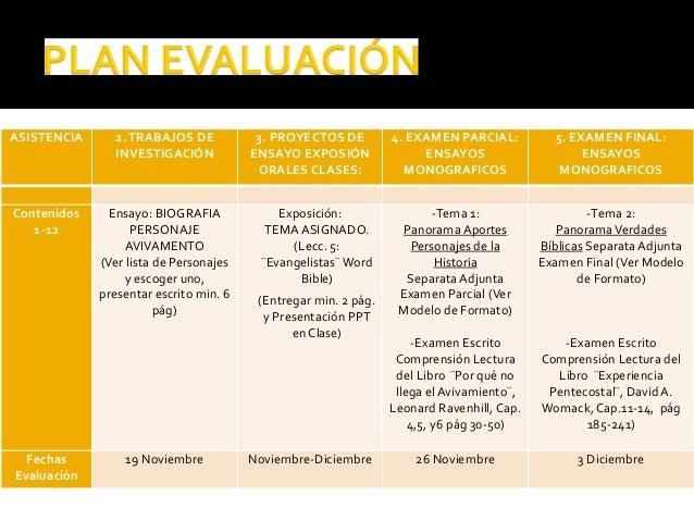 ASISTENCIA 2.TRABAJOS DE INVESTIGACIÓN 3. PROYECTOS DE ENSAYO EXPOSIÓN ORALES CLASES: 4. EXAMEN PARCIAL: ENSAYOS MONOGRAFI...